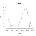 gold_gaps