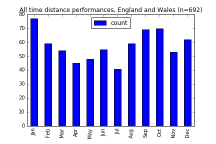 all_time_ew_distance