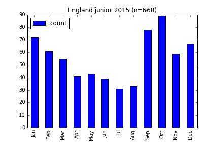 england_junior_2015