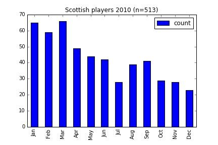 scotland_2010
