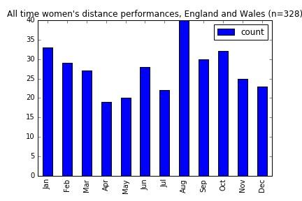 ew-womens-distance